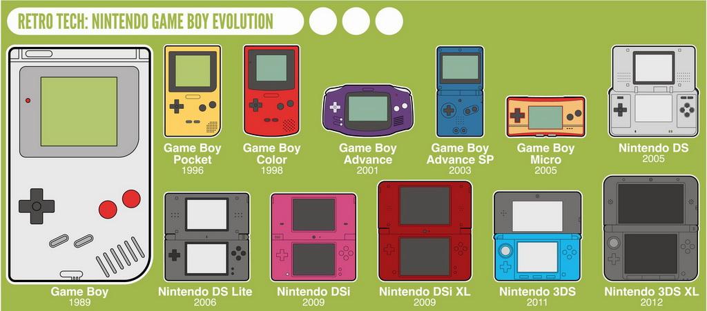 retro-tech-nintendo-game-boy-evolution_525280df2cb5a.jpg